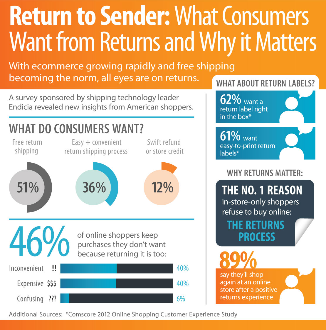 Infographic of a survey sponsored by shipping technology leader Endicia revealed new insights from American shoppers.